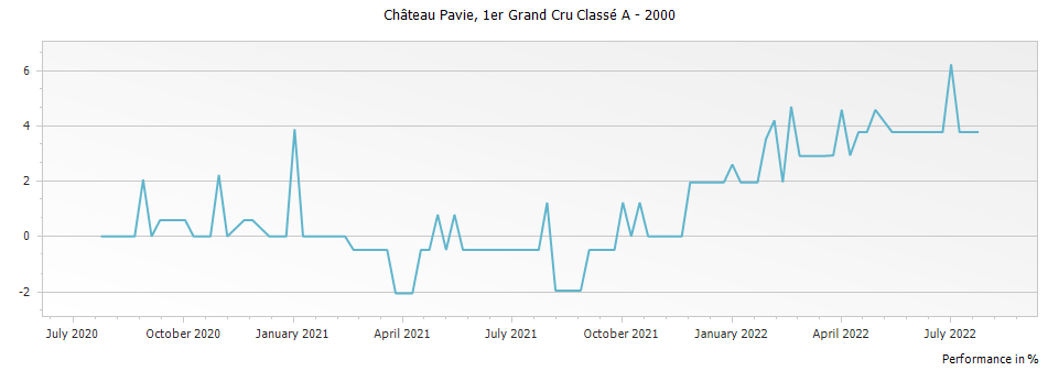 Graph for Chateau Pavie Saint Emilion Premier Grand Cru Classe A – 2000