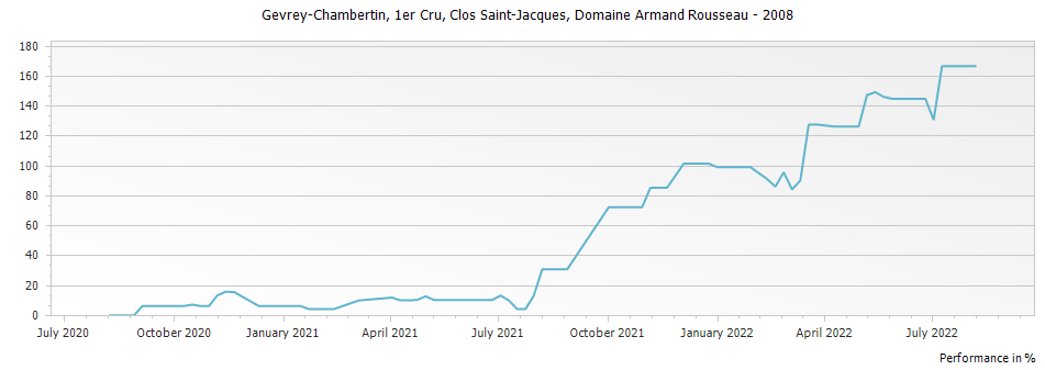 Graph for Domaine Armand Rousseau Gevrey Chambertin Clos Saint-Jacques Premier Cru – 2008