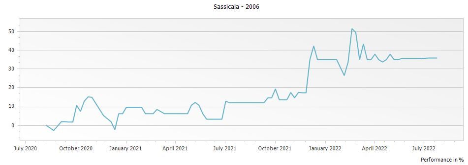 Graph for Sassicaia Bolgheri DOC – 2006