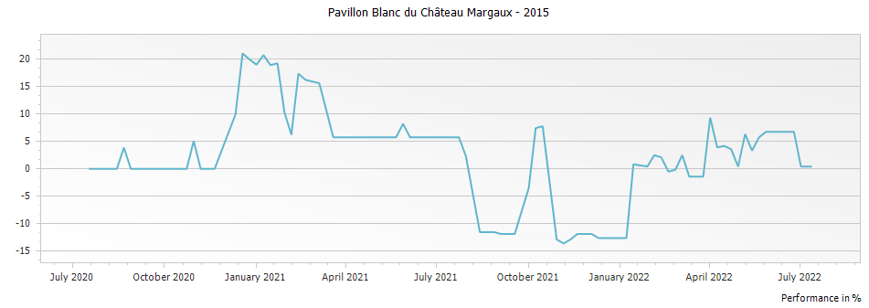Graph for Pavillon Blanc du Chateau Margaux – 2015