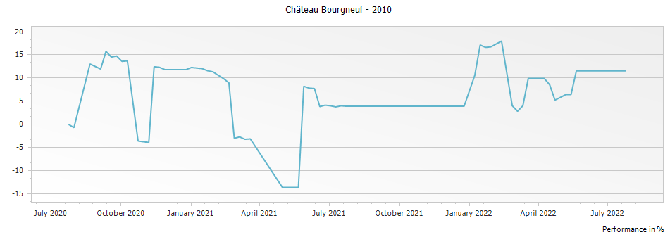 Graph for Chateau Bourgneuf-Vayron Pomerol – 2010