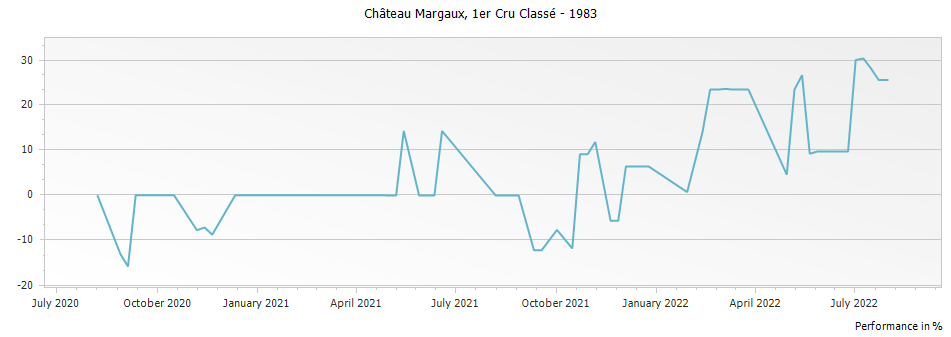 Graph for Chateau Margaux Premier Grand Cru Classé – 1983