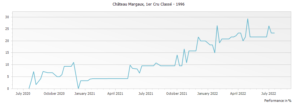 Graph for Chateau Margaux Premier Grand Cru Classé – 1996