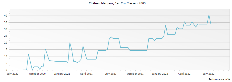 Graph for Chateau Margaux Premier Grand Cru Classé – 2005
