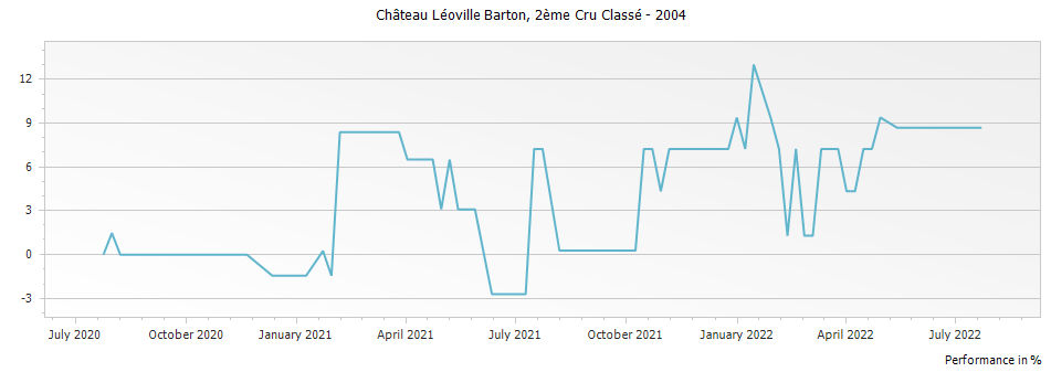 Graph for Chateau Leoville Barton Saint Julien Deuxieme Cru – 2004