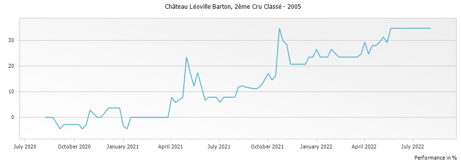 Graph for Chateau Leoville Barton Saint Julien Deuxieme Cru – 2005