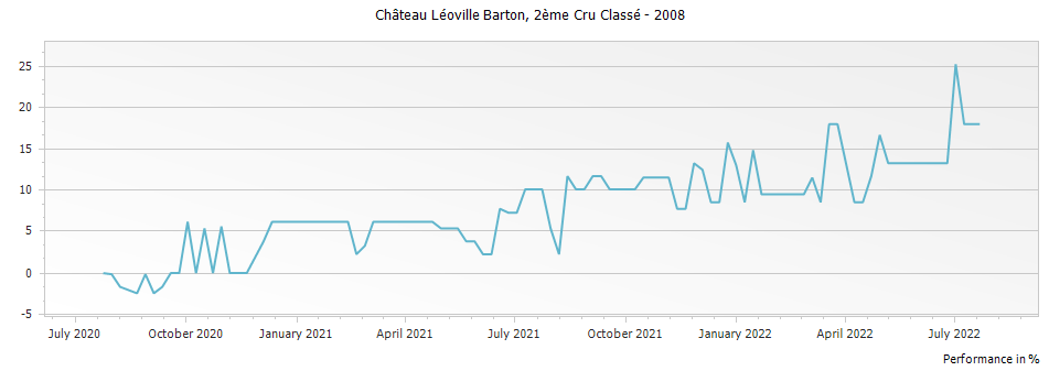 Graph for Chateau Leoville Barton Saint Julien Deuxieme Cru – 2008