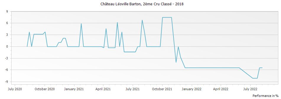 Graph for Chateau Leoville Barton Saint Julien Deuxieme Cru – 2018