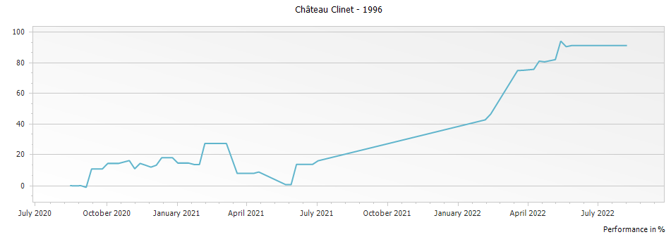 Graph for Chateau Clinet Pomerol – 1996