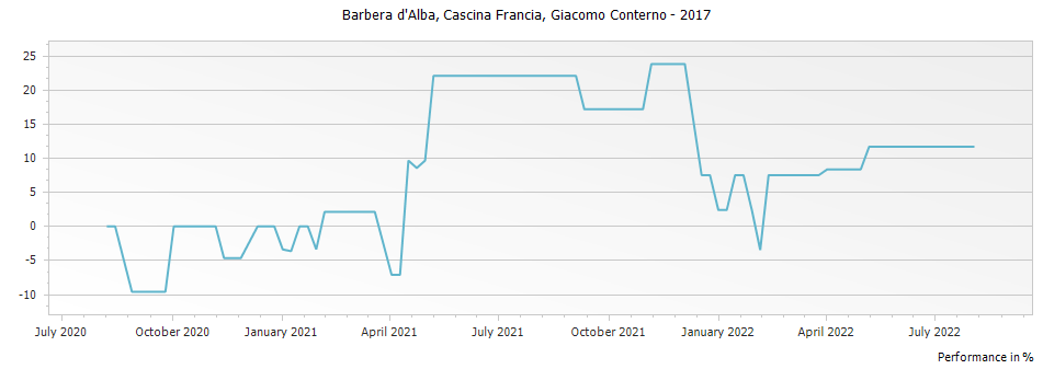 Graph for Giacomo Conterno Cascina Francia Barbera d