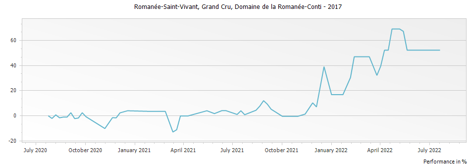 Graph for Domaine de la Romanee-Conti Romanee Saint Vivant Grand Cru – 2017