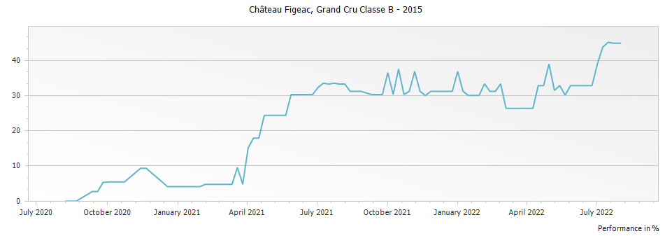 Graph for Chateau Figeac Saint Emilion Grand Cru Classe B – 2015