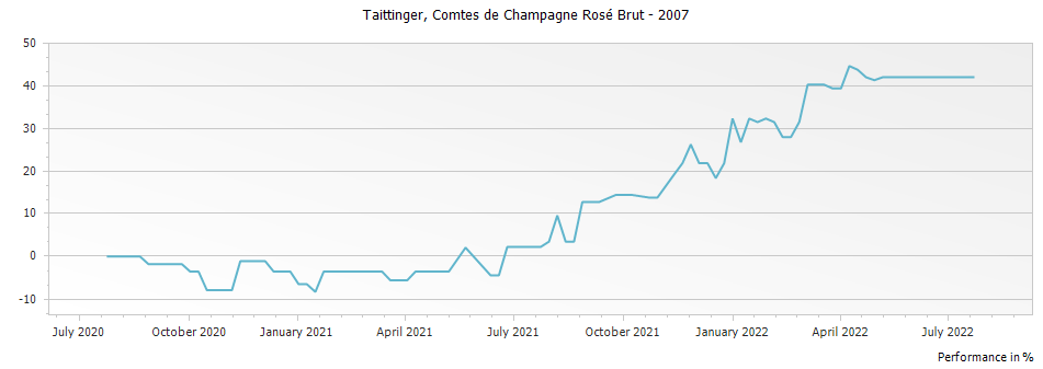 Graph for Taittinger Comtes de Champagne Rose Champagne – 2007