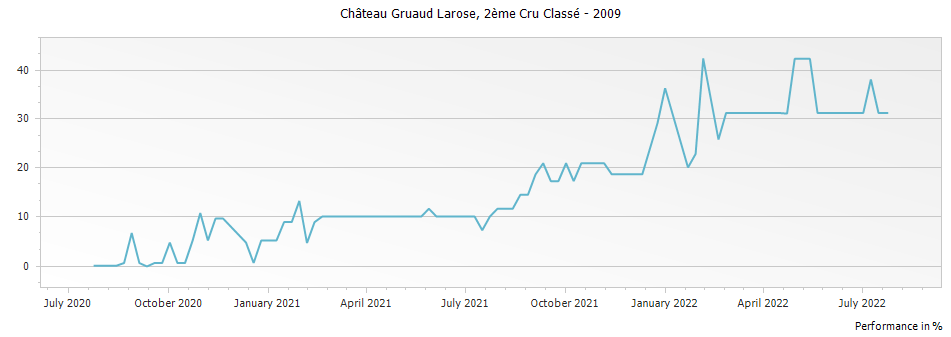 Graph for Chateau Gruaud Larose Saint Julien Deuxieme Cru – 2009