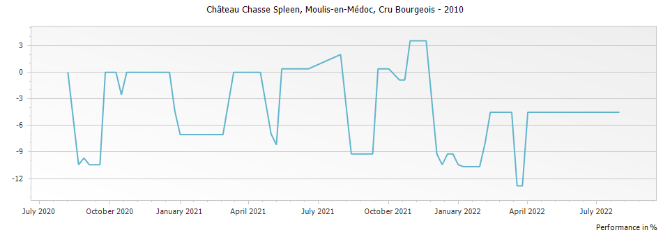 Graph for Chateau Chasse-Spleen Moulis-en-Medoc Cru Bourgeois – 2010