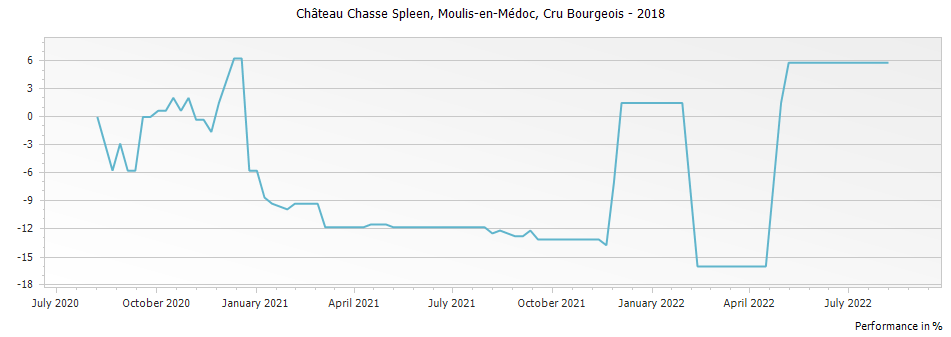 Graph for Chateau Chasse-Spleen Moulis-en-Medoc Cru Bourgeois – 2018