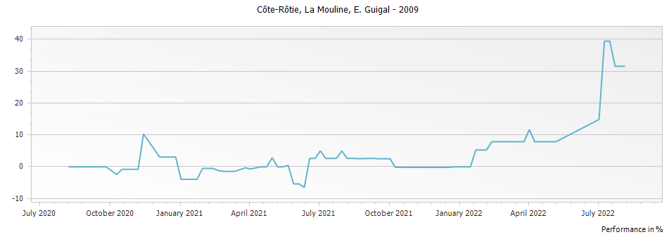 Graph for E. Guigal La Mouline Cote Rotie – 2009