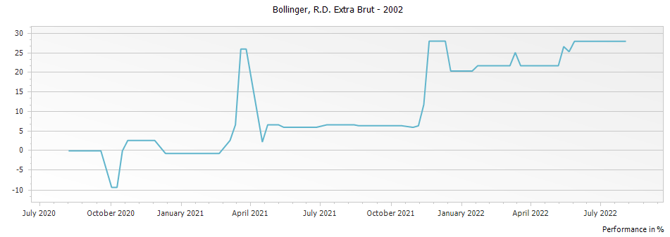 Graph for Bollinger R.D. Extra Brut Champagne – 2002