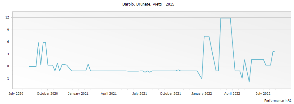 Graph for Vietti Brunate Barolo DOCG – 2015