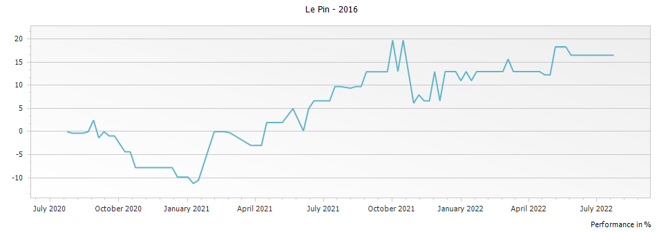 Graph for Chateau Le Pin Pomerol – 2016