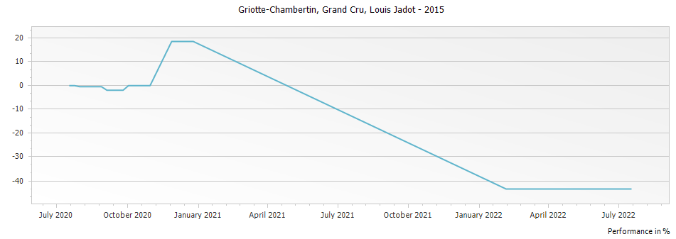 Graph for Louis Jadot Griotte-Chambertin Grand Cru – 2015