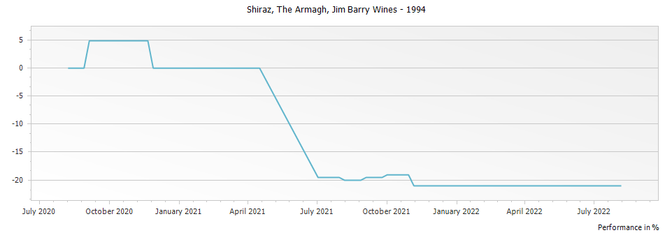 Graph for Jim Barry Wines The Armagh Shiraz Clare Valley – 1994