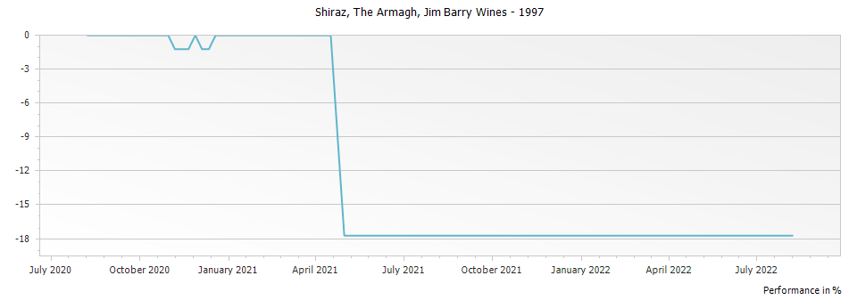 Graph for Jim Barry Wines The Armagh Shiraz Clare Valley – 1997