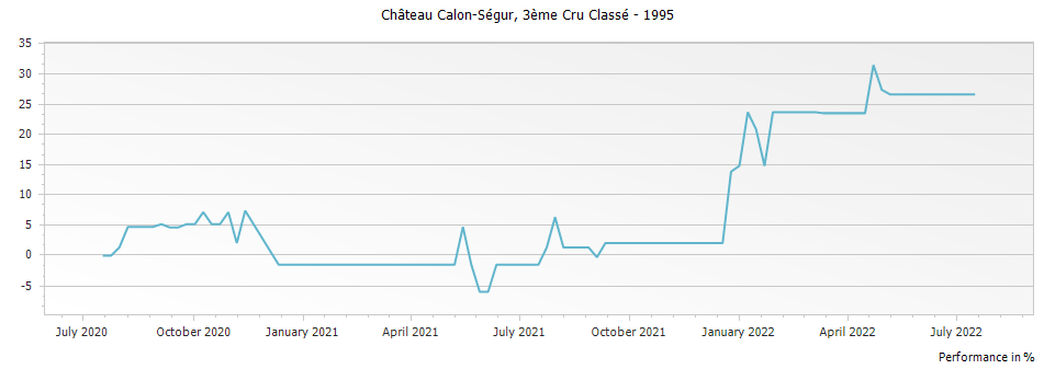 Graph for Chateau Calon-Segur Saint Estephe Troisieme Cru – 1995
