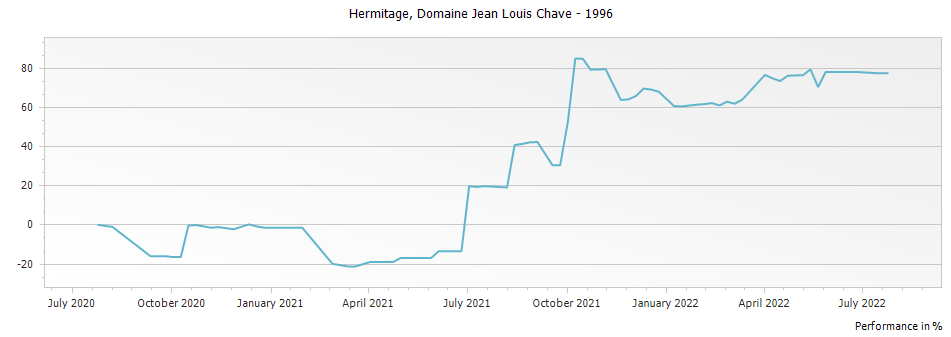 Graph for Domaine Jean Louis Chave Hermitage – 1996