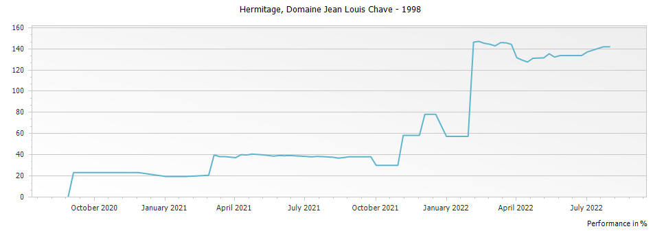 Graph for Domaine Jean Louis Chave Hermitage – 1998