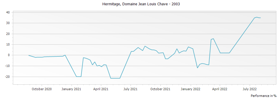 Graph for Domaine Jean Louis Chave Hermitage – 2003