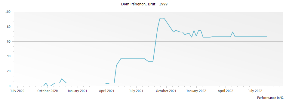 Graph for Dom Perignon Champagne – 1999