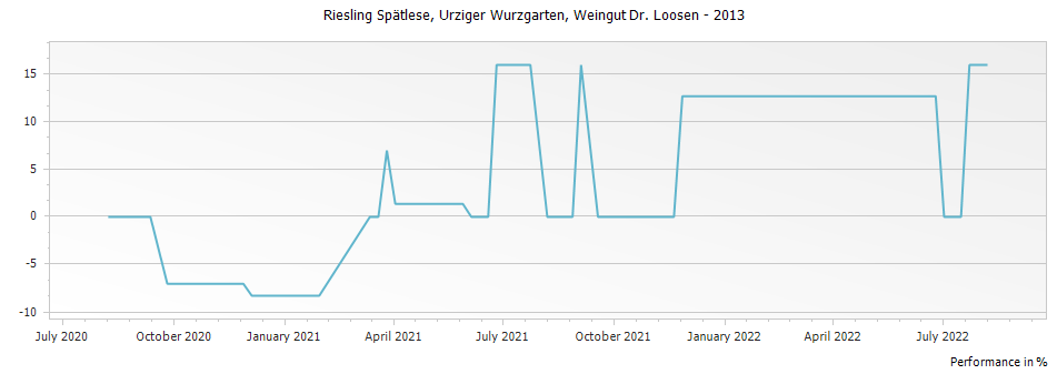 Graph for Weingut Dr. Loosen Urziger Wurzgarten Riesling Spatlese – 2013