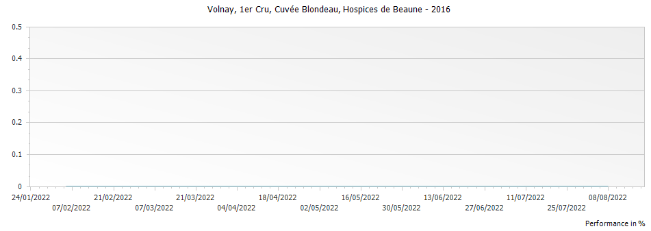 Graph for Hospices de Beaune Volnay Cuvee Blondeau Premier Cru – 2016