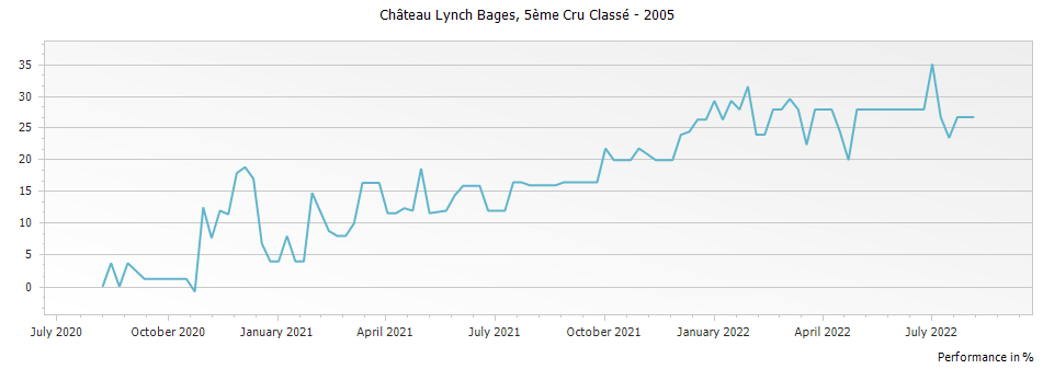 Graph for Chateau Lynch Bages Pauillac Cinquieme Cru – 2005