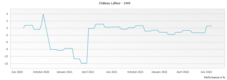 Graph for Chateau Lafleur Pomerol – 1949