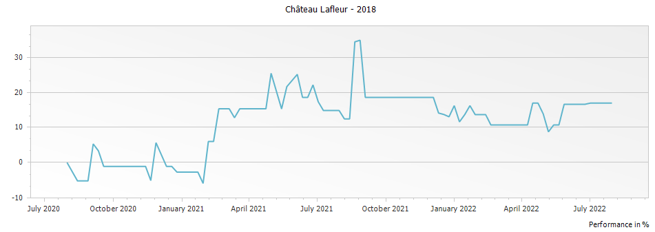 Graph for Chateau Lafleur Pomerol – 2018