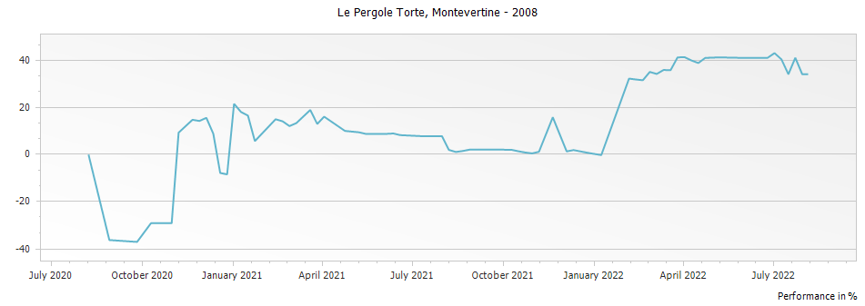Graph for Montevertine Le Pergole Torte Toscana IGT – 2008