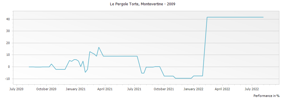 Graph for Montevertine Le Pergole Torte Toscana IGT – 2009