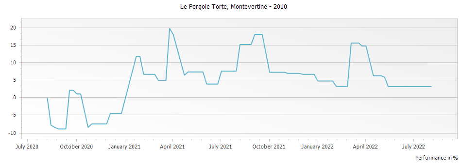 Graph for Montevertine Le Pergole Torte Toscana IGT – 2010