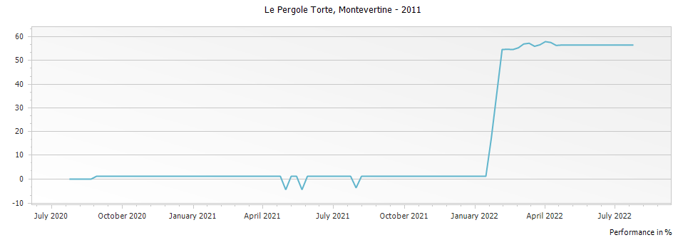 Graph for Montevertine Le Pergole Torte Toscana IGT – 2011