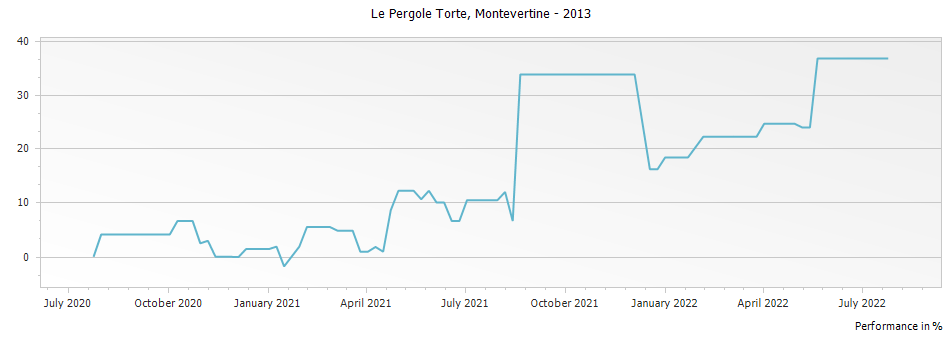 Graph for Montevertine Le Pergole Torte Toscana IGT – 2013