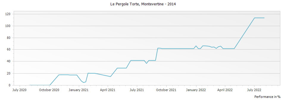 Graph for Montevertine Le Pergole Torte Toscana IGT – 2014