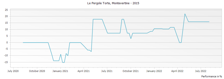 Graph for Montevertine Le Pergole Torte Toscana IGT – 2015