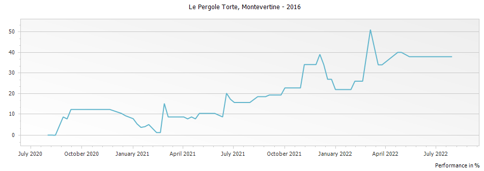 Graph for Montevertine Le Pergole Torte Toscana IGT – 2016