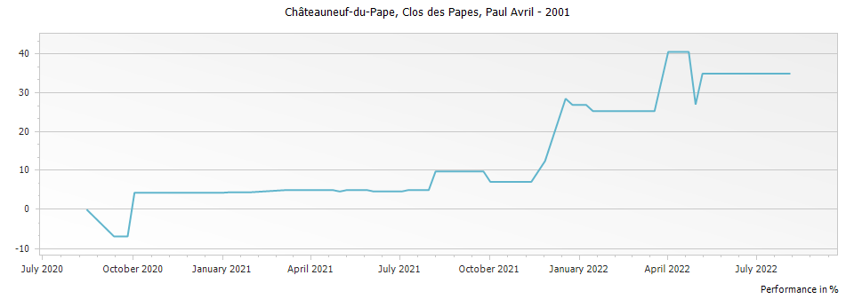 Graph for Paul Avril Clos des Papes Chateauneuf du Pape – 2001