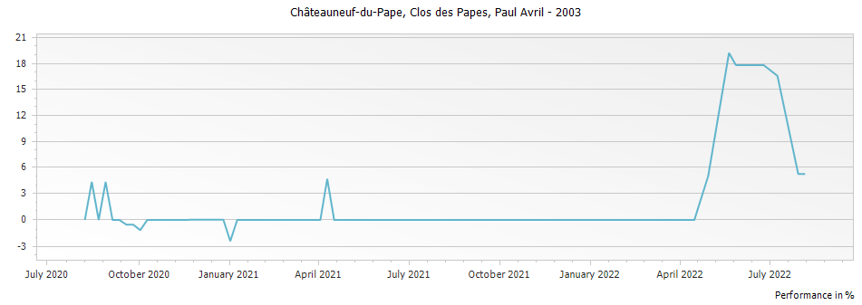 Graph for Clos des Papes Chateauneuf du Pape – 2003