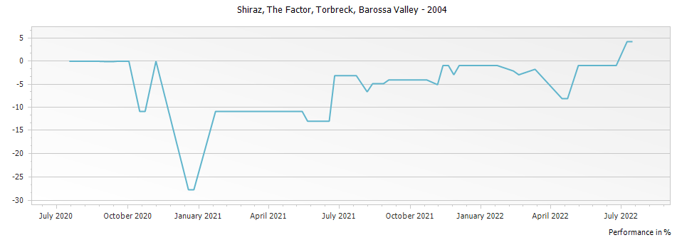 Graph for Torbreck The Factor Shiraz Barossa Valley – 2004