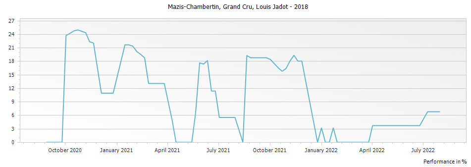Graph for Louis Jadot Mazis-Chambertin Grand Cru – 2018
