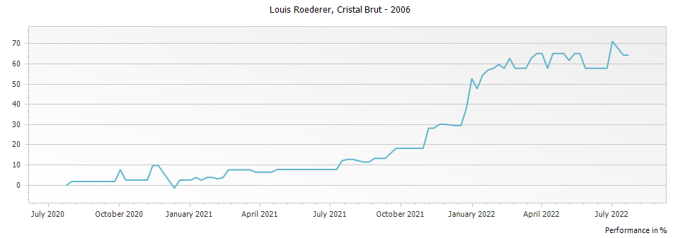 Graph for Louis Roederer Cristal Brut Millesime Champagne – 2006